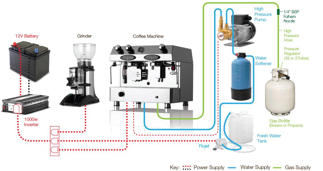 instalacion maquinas dual fuel
